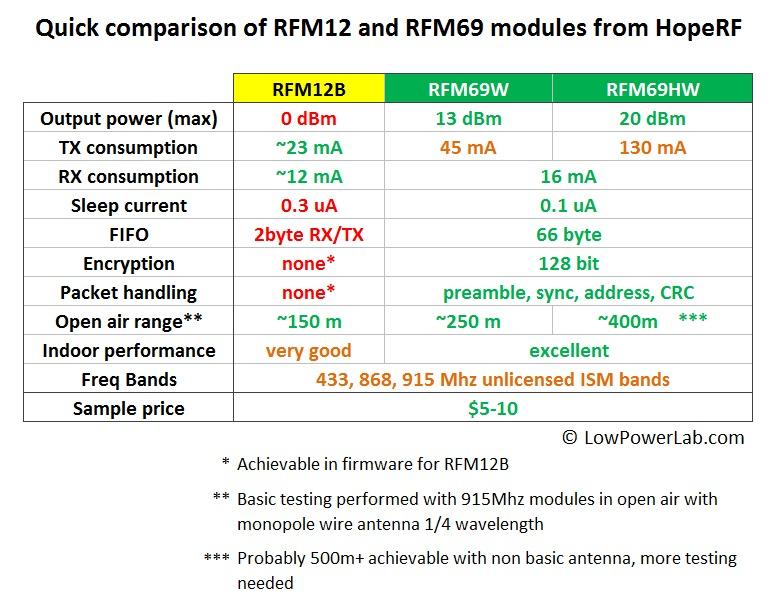 comparison RFM69