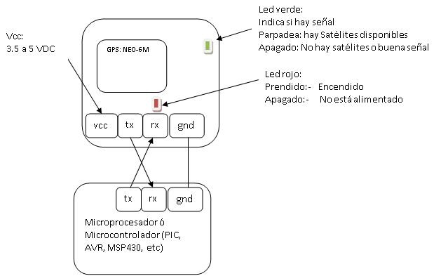 Esquema Módulo GPS Ublox NEO-6M conexión 01