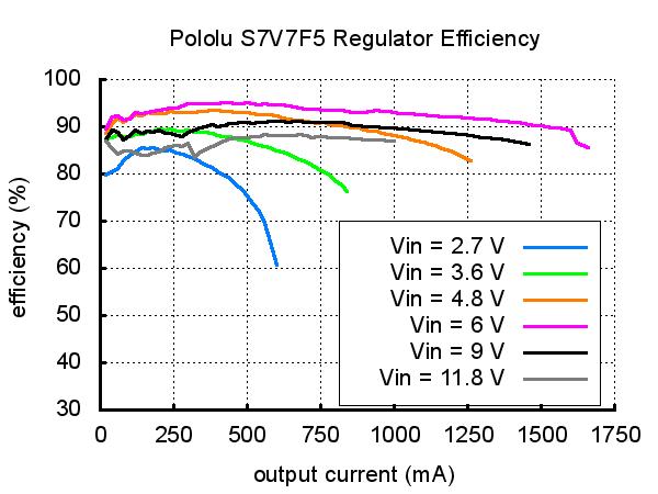 Regulador de Voltaje 5V Step-UpStep-Down - S7V7F5 Pololu (6)