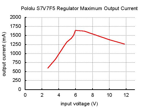Regulador de Voltaje 5V Step-UpStep-Down - S7V7F5 Pololu (7)